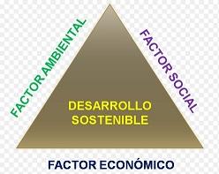 Triángulo del desarrollo sostenible con los factores ambiental, social y económico